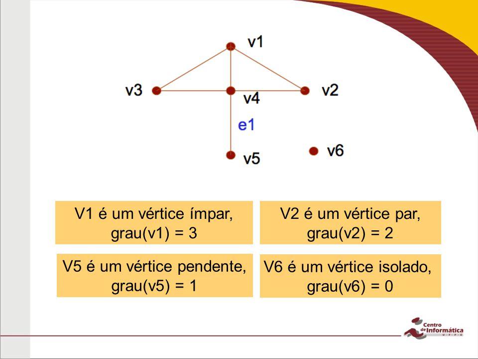v1 V6 é um vértice isolado, grau(v6) = 0 V5 é um vértice pendente, grau(v5) = 1 V2 é um vértice par, grau(v2) = 2 V1 é um vértice ímpar, grau(v1) = 3