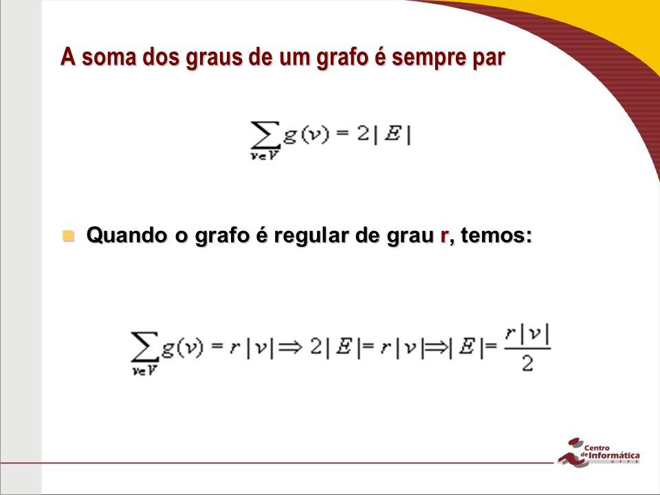 A soma dos graus de um grafo é sempre par Quando o grafo é regular de grau r, temos: Quando o grafo é regular de grau r, temos: