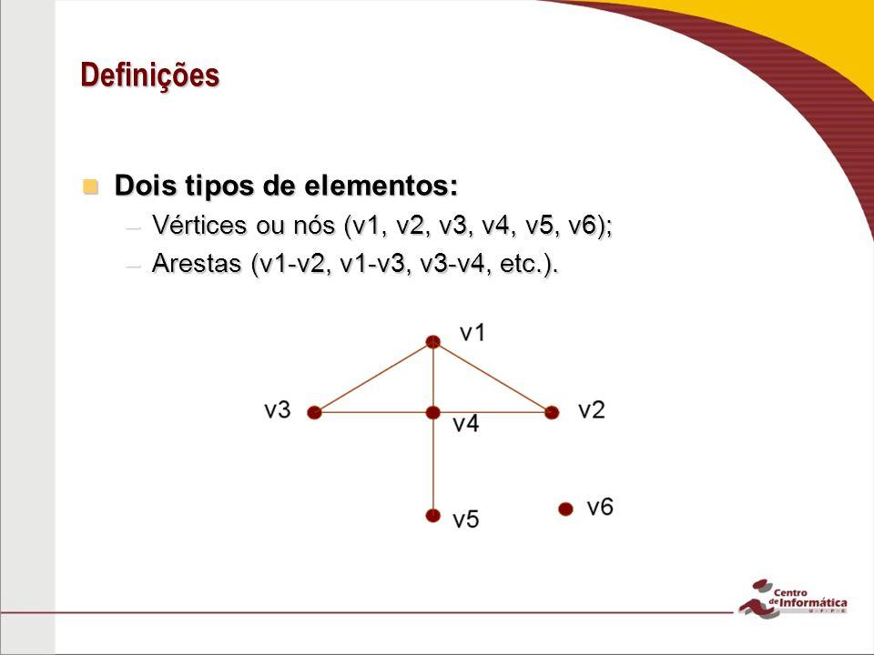 Definições Dois tipos de elementos: Dois tipos de elementos: –Vértices ou nós (v1, v2, v3, v4, v5, v6); –Arestas (v1-v2, v1-v3, v3-v4, etc.).