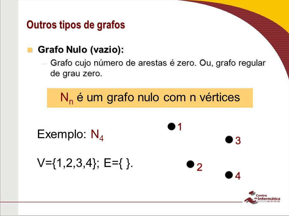 Outros tipos de grafos Grafo Nulo (vazio): Grafo Nulo (vazio): –Grafo cujo número de arestas é zero. Ou, grafo regular de grau zero. N n é um grafo nu