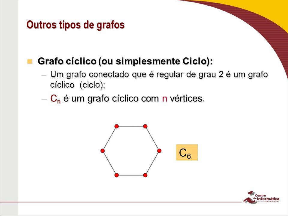 Outros tipos de grafos Grafo cíclico (ou simplesmente Ciclo): Grafo cíclico (ou simplesmente Ciclo): –Um grafo conectado que é regular de grau 2 é um