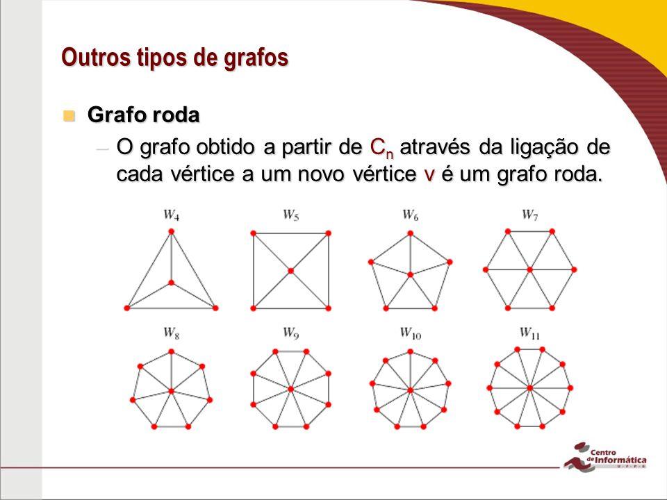 Outros tipos de grafos Grafo roda Grafo roda –O grafo obtido a partir de C n através da ligação de cada vértice a um novo vértice v é um grafo roda.