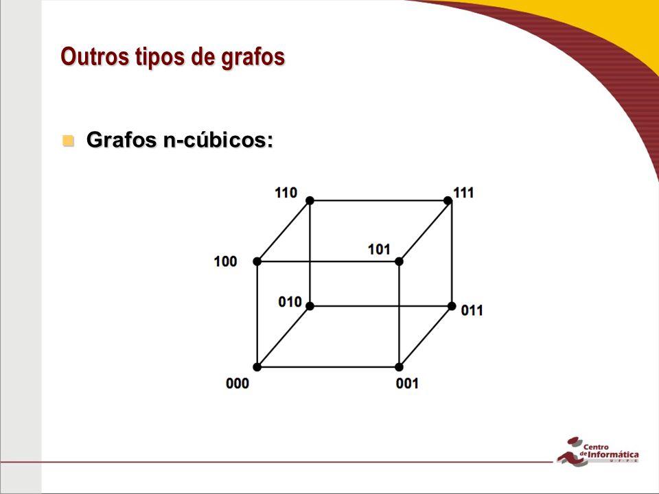 Outros tipos de grafos Grafos n-cúbicos: Grafos n-cúbicos: