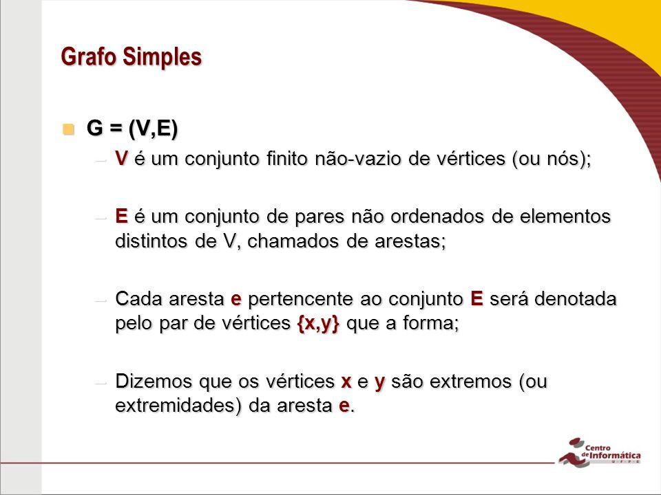 Grafo Simples G = (V,E) G = (V,E) –V é um conjunto finito não-vazio de vértices (ou nós); –E é um conjunto de pares não ordenados de elementos distint