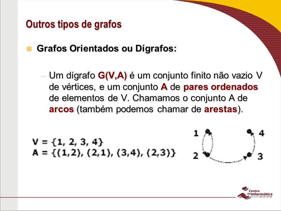 Outros tipos de grafos Grafos Orientados ou Dígrafos: Grafos Orientados ou Dígrafos: –Um dígrafo G(V,A) é um conjunto finito não vazio V de vértices,