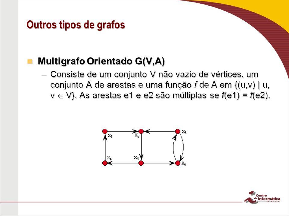 Outros tipos de grafos Multigrafo Orientado G(V,A) Multigrafo Orientado G(V,A) –Consiste de um conjunto V não vazio de vértices, um conjunto A de ares