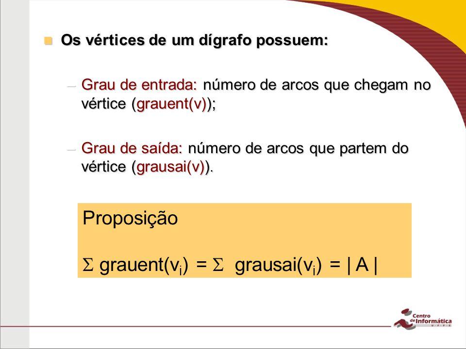 Os vértices de um dígrafo possuem: Os vértices de um dígrafo possuem: –Grau de entrada: número de arcos que chegam no vértice (grauent(v)); –Grau de s