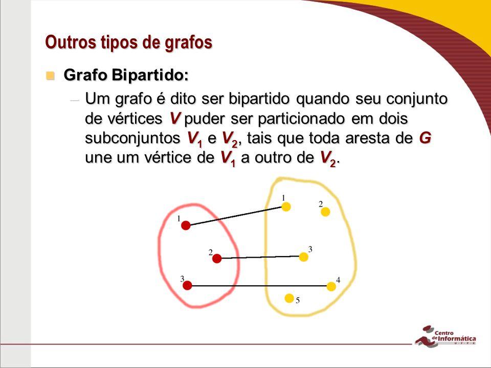 Outros tipos de grafos Grafo Bipartido: Grafo Bipartido: –Um grafo é dito ser bipartido quando seu conjunto de vértices V puder ser particionado em do