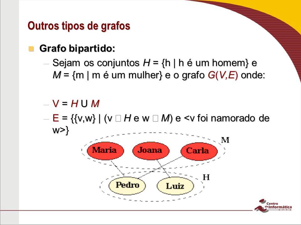 Outros tipos de grafos Grafo bipartido: Grafo bipartido: –Sejam os conjuntos H = {h | h é um homem} e M = {m | m é um mulher} e o grafo G(V,E) onde: –