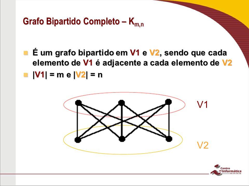 Grafo Bipartido Completo – K m,n É um grafo bipartido em V1 e V2, sendo que cada elemento de V1 é adjacente a cada elemento de V2 É um grafo bipartido