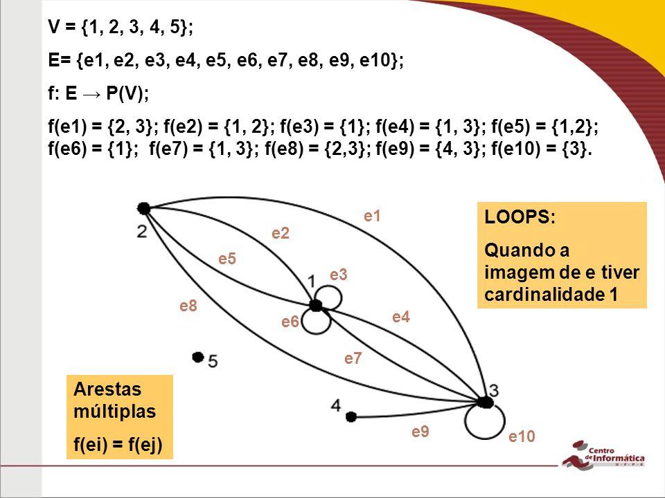V = {1, 2, 3, 4, 5}; E= {e1, e2, e3, e4, e5, e6, e7, e8, e9, e10}; f: E P(V); f(e1) = {2, 3}; f(e2) = {1, 2}; f(e3) = {1}; f(e4) = {1, 3}; f(e5) = {1,