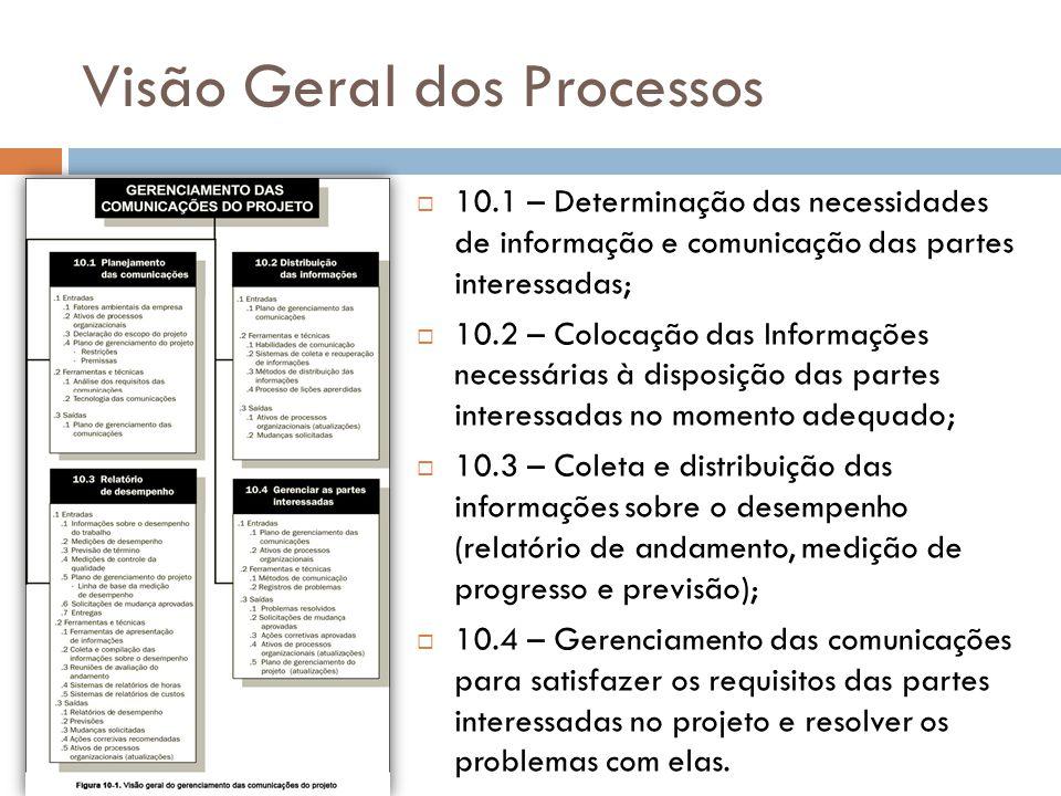 Visão Geral dos Processos 10.1 – Determinação das necessidades de informação e comunicação das partes interessadas; 10.2 – Colocação das Informações n