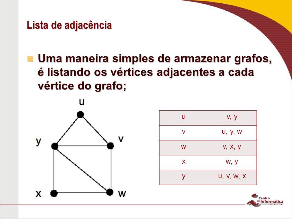 Lista de adjacência Uma maneira simples de armazenar grafos, é listando os vértices adjacentes a cada vértice do grafo; Uma maneira simples de armazen