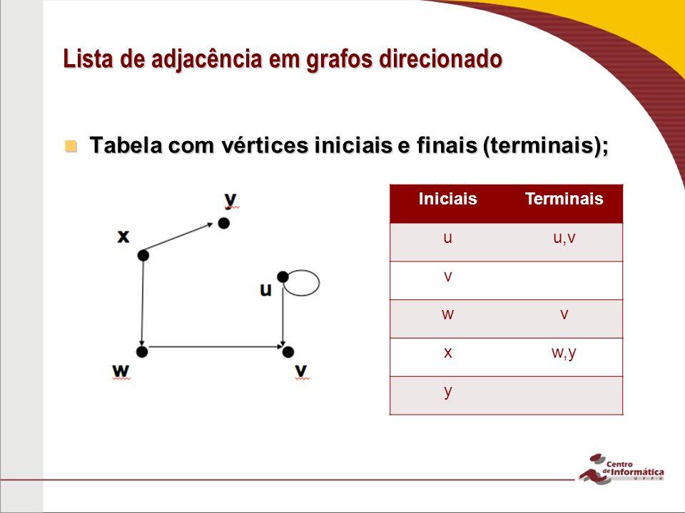Lista de adjacência em grafos direcionado Tabela com vértices iniciais e finais (terminais); Tabela com vértices iniciais e finais (terminais); Inicia