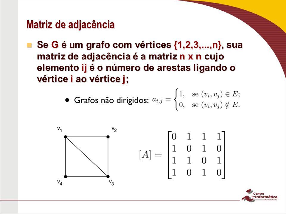 Matriz de adjacência Se G é um grafo direcionado com vértices {1,2,3,...,n}, sua matriz de adjacência é a matriz nxn cujo elemento ij é o 1 se existe uma arestas onde vi é o vértice inicial e vj é o vértice final.