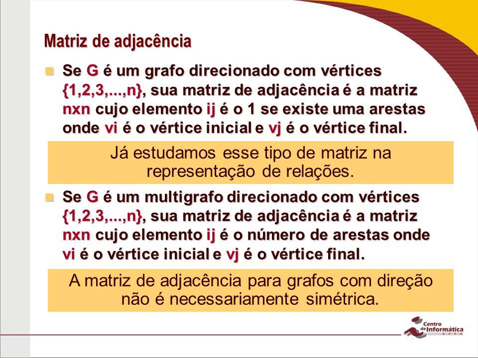 Matriz de adjacência Se G é um grafo direcionado com vértices {1,2,3,...,n}, sua matriz de adjacência é a matriz nxn cujo elemento ij é o 1 se existe