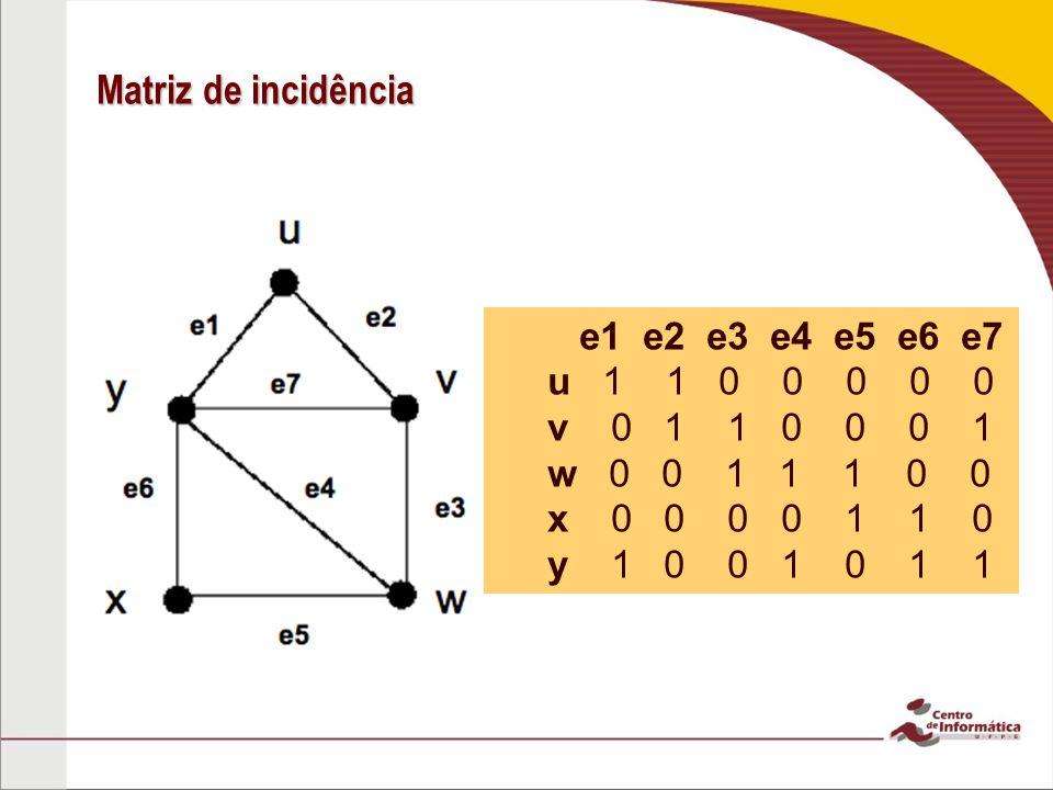 Matriz de incidência e1 e2 e3 e4 e5 e6 e7 u 1 1 0 0 0 0 0 v 0 1 1 0 0 0 1 w 0 0 1 1 1 0 0 x 0 0 0 0 1 1 0 y 1 0 0 1 0 1 1