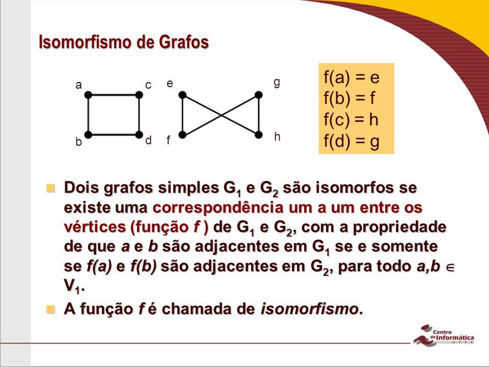 Isomorfismo de Grafos Dois grafos simples G 1 e G 2 são isomorfos se existe uma correspondência um a um entre os vértices (função f ) de G 1 e G 2, co
