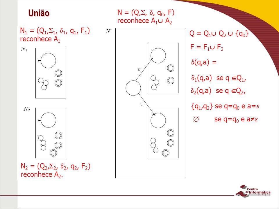 União N 1 = (Q 1, 1, 1, q 1, F 1 ) reconhece A 1 N = (Q,,, q 0, F) reconhece A 1 A 2 Q = Q 1 Q 2 {q 0 } (q,a) = F = F 1 F 2 N 2 = (Q 2, 2, 2, q 2, F 2