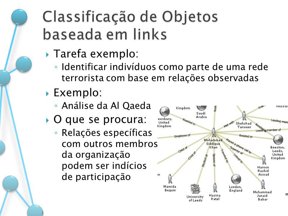 Tarefa exemplo: Identificar indivíduos como parte de uma rede terrorista com base em relações observadas Exemplo: Análise da Al Qaeda O que se procura