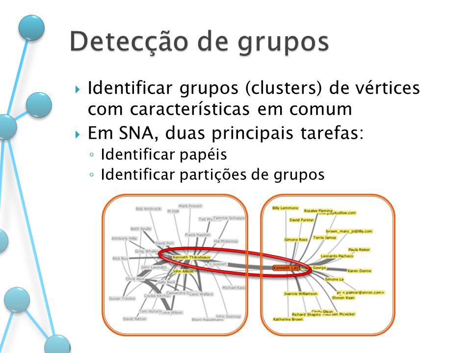 Identificar grupos (clusters) de vértices com características em comum Em SNA, duas principais tarefas: Identificar papéis Identificar partições de gr