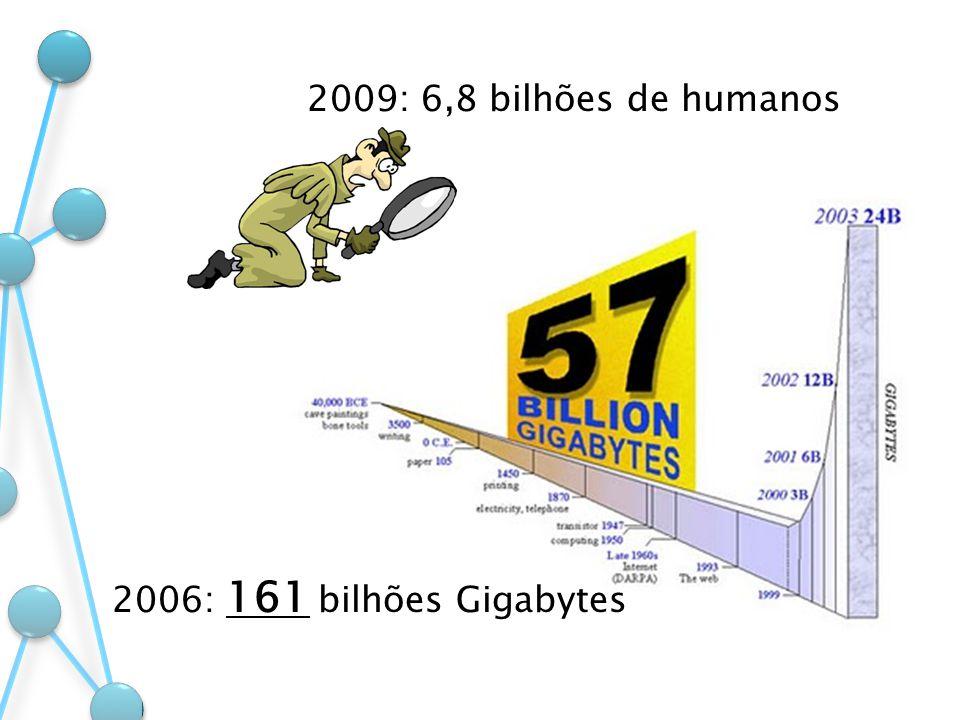 2006: 161 bilhões Gigabytes 2009: 6,8 bilhões de humanos
