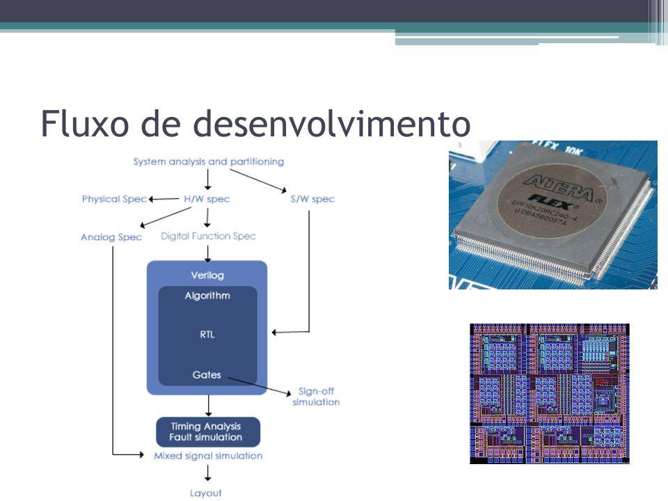 Hardware no Cin No Cin quem trabalha com FPGA HPCIn e Brazil-IP Projetos: Brazil-IP Desenvolvimento de um microprocessador 8051 USB – Host HPCin Projetos ligados à alta performance junto à Petrobras