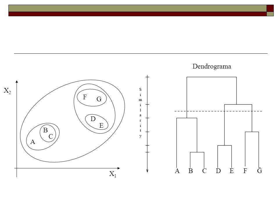 A B C D E F G X1X1 X2X2 Dendrograma