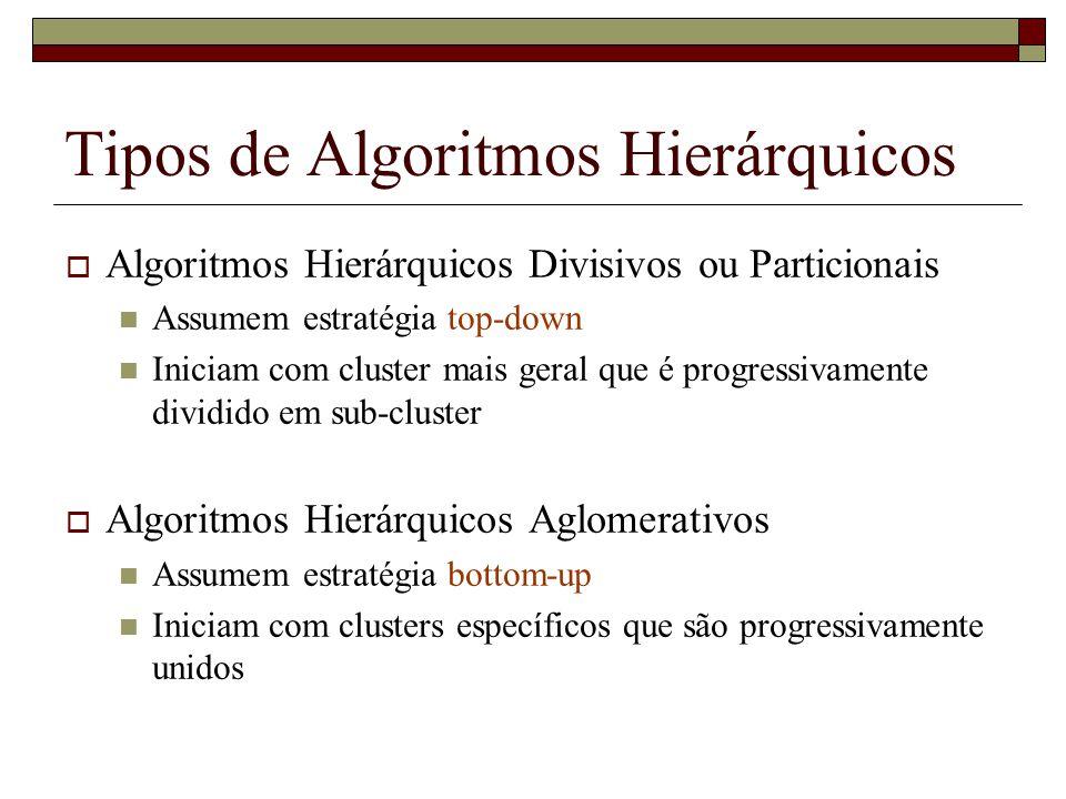 Tipos de Algoritmos Hierárquicos Algoritmos Hierárquicos Divisivos ou Particionais Assumem estratégia top-down Iniciam com cluster mais geral que é pr
