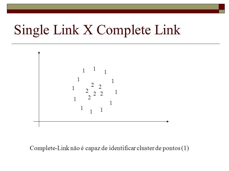 Complete-Link não é capaz de identificar cluster de pontos (1) Single Link X Complete Link 2 2 2 2 2 2 1 1 1 1 1 1 1 1 1 1 1 1