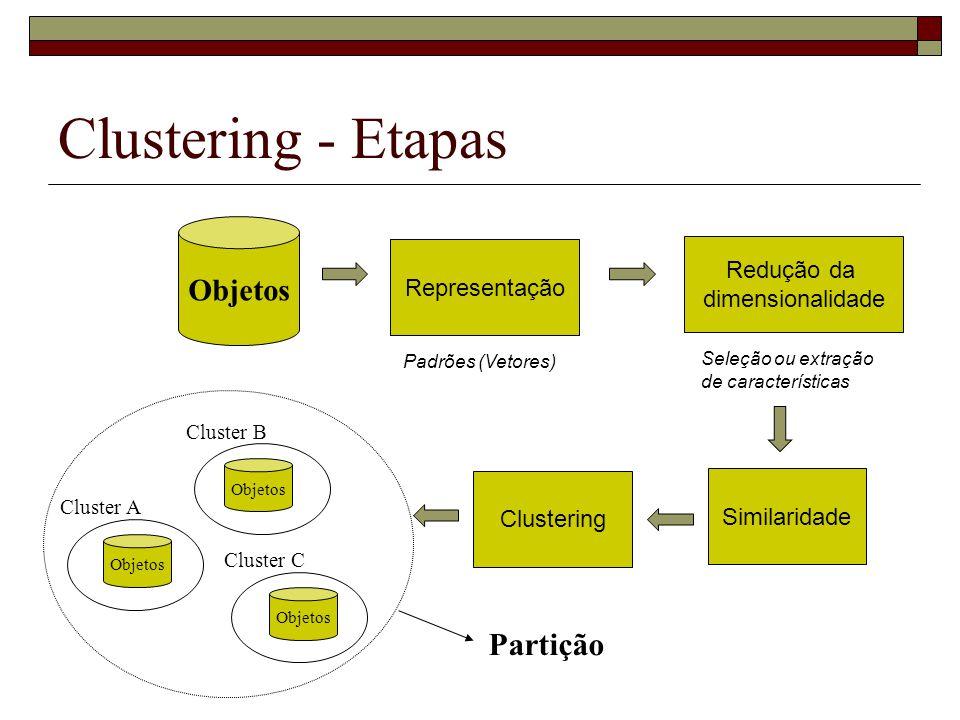 Clustering - Etapas Representação Padrões (Vetores) Redução da dimensionalidade Seleção ou extração de características Clustering Cluster A Cluster B
