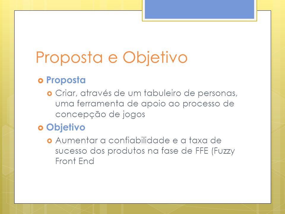 Proposta e Objetivo Proposta Criar, através de um tabuleiro de personas, uma ferramenta de apoio ao processo de concepção de jogos Objetivo Aumentar a