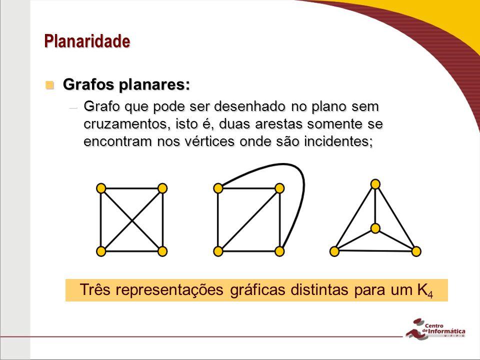 Grafos Planares K 4 é um grafo planar pois admite pelo menos uma representação num plano sem que haja cruzamento de arestas (representação planar); K 4 é um grafo planar pois admite pelo menos uma representação num plano sem que haja cruzamento de arestas (representação planar); Mas nem todos os grafos são planares.