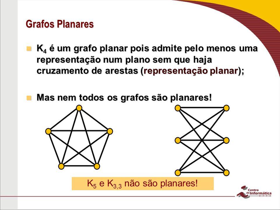 Planaridade Todo subgrafo de um grafo planar é planar; Todo subgrafo de um grafo planar é planar; Todo grafo que tem um subgrafo não planar é não planar; Todo grafo que tem um subgrafo não planar é não planar; Todo grafo que contém o K 3,3 ou K 5 como subgrafos é não planar.