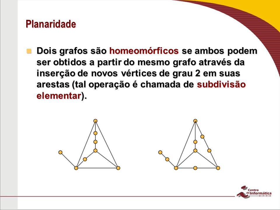 Planaridade Dois grafos são homeomórficos se ambos podem ser obtidos a partir do mesmo grafo através da inserção de novos vértices de grau 2 em suas a