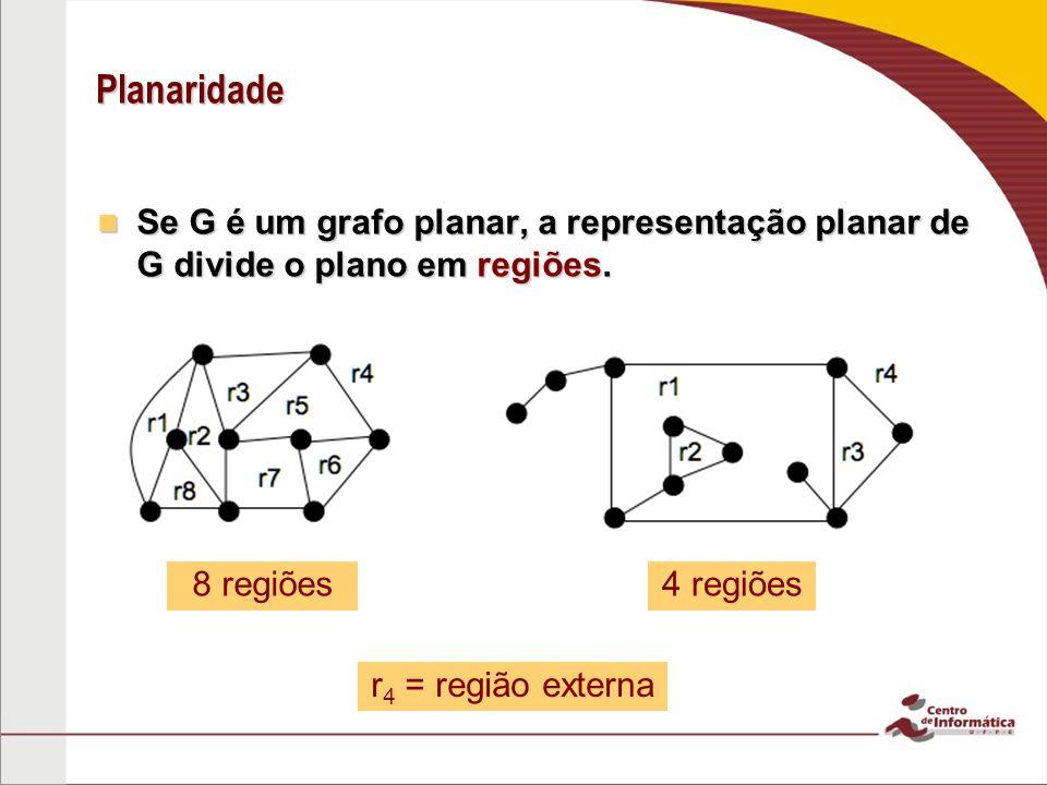 Planaridade Se G é um grafo planar, a representação planar de G divide o plano em regiões. Se G é um grafo planar, a representação planar de G divide