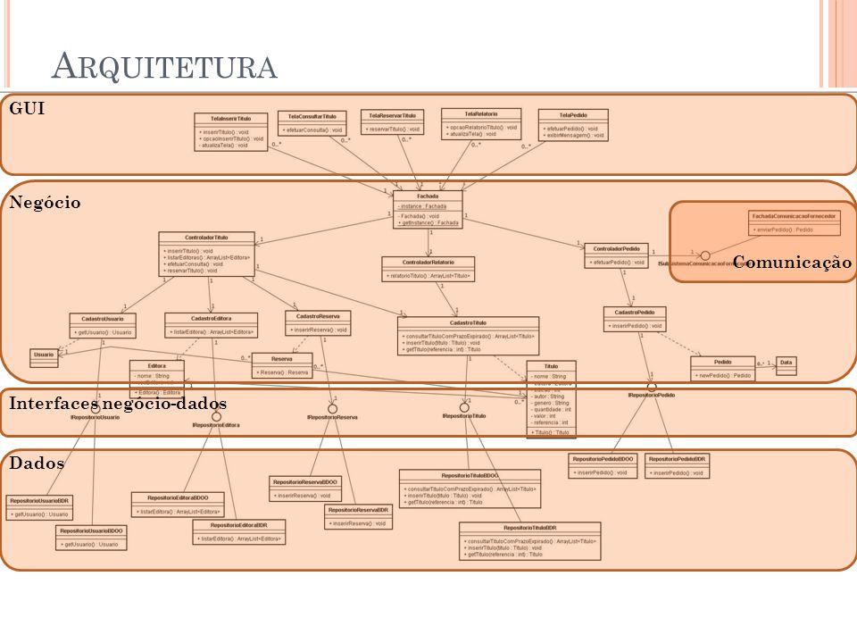 A RQUITETURA GUI Negócio Comunicação Interfaces negócio-dados Dados