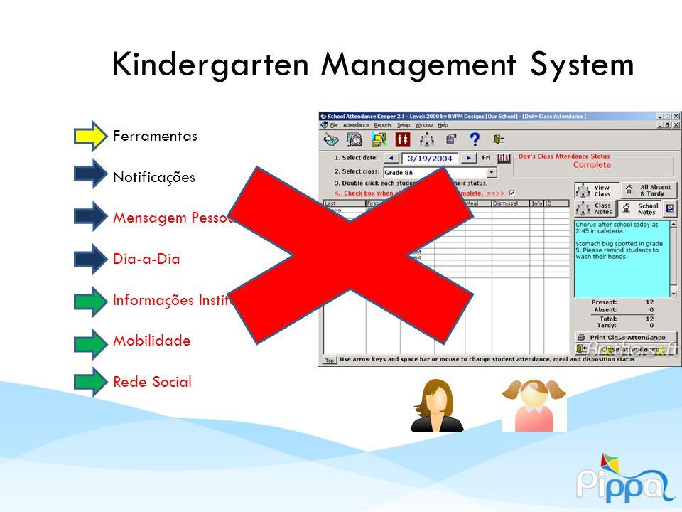 Kindergarten Management System Ferramentas Notificações Mensagem Pessoal Dia-a-Dia Informações Institucionais Mobilidade Rede Social