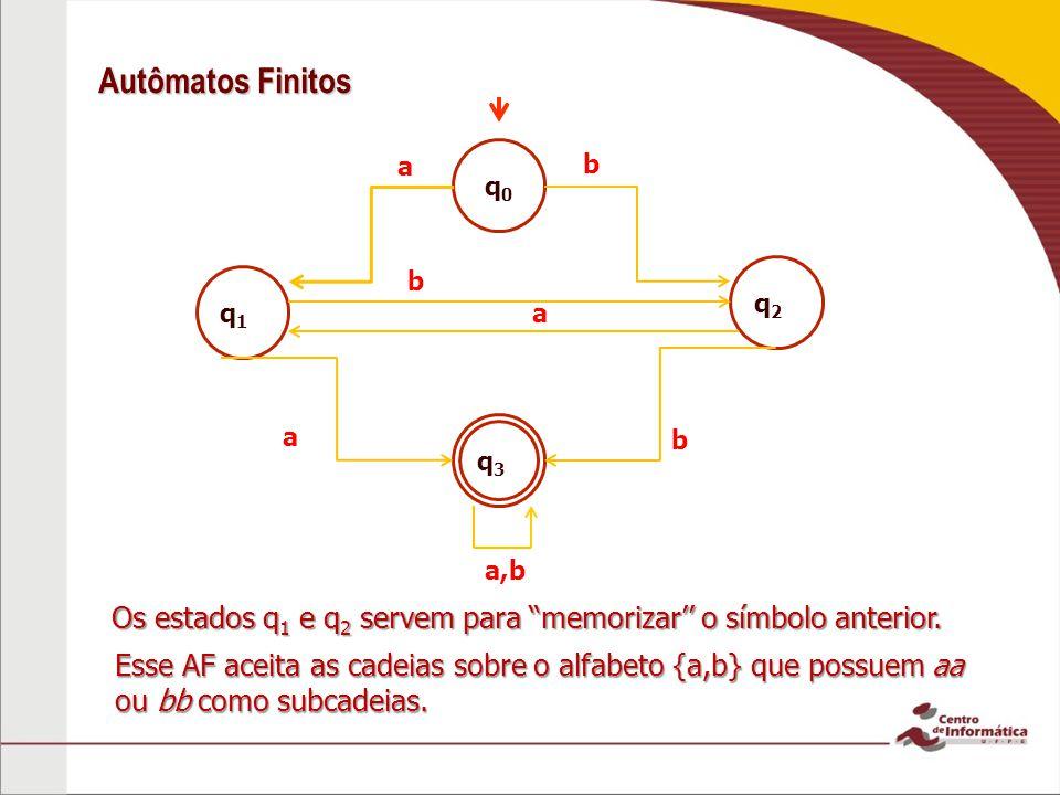 Autômatos Finitos q0q0 q2q2 q1q1 q3q3 a b b b a a a,b Os estados q 1 e q 2 servem para memorizar o símbolo anterior. Esse AF aceita as cadeias sobre o