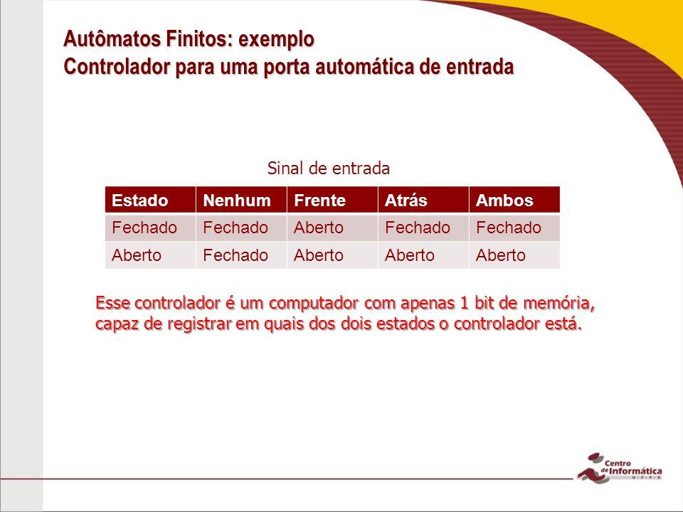 Autômatos Finitos: exemplo Controlador para uma porta automática de entrada EstadoNenhumFrenteAtrásAmbos Fechado AbertoFechado AbertoFechadoAberto Sin