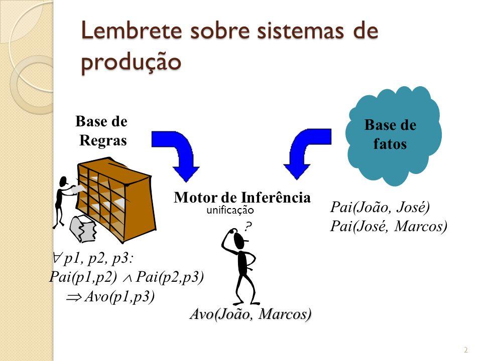 Lembrete sobre sistemas de produção 2 Base de Regras p1, p2, p3: Pai(p1,p2) Pai(p2,p3) Avo(p1,p3) Base de fatos Pai(João, José) Pai(José, Marcos) Motor de Inferência Avo(João, Marcos) unificação