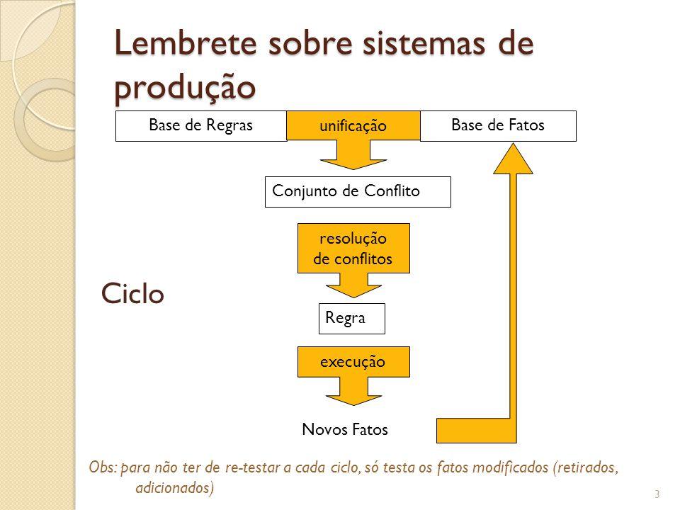 Integração Objetos/Regras Mudança filosófica Fatos: string => Objetos Predicados: string => métodos dos objetos Casamento estrutural => Casamento comportamental (pertinência a classes + veracidade dos predicados) Nome: Marcos Nome: José Nome: João pai Pessoa Pai(João, José) Pai(José, Marcos) p1, p2, p3: Pai(p1,p2) Pai(p2,p3) Avo(p1,p3) Regra Avo Para todo objeto p1, p2 e p3 da classe Pessoa, SE p1.ehPai(p2); p2.ehPai(p3); ENTÃO