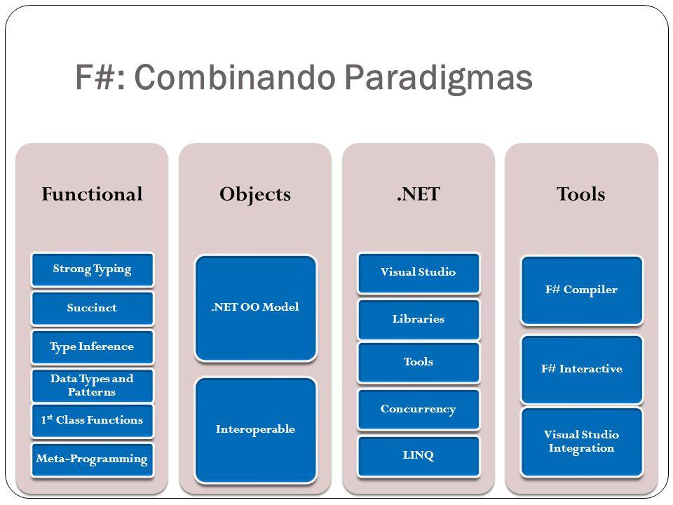 A Linguagem - Aplicações Aplicações de processamento pesado Sistemas de datamining Mercados Financeiros Análise estatística Jogos para XBOX usando XNA