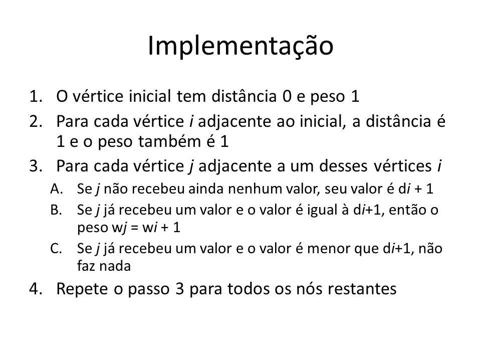 Implementação 1.O vértice inicial tem distância 0 e peso 1 2.Para cada vértice i adjacente ao inicial, a distância é 1 e o peso também é 1 3.Para cada