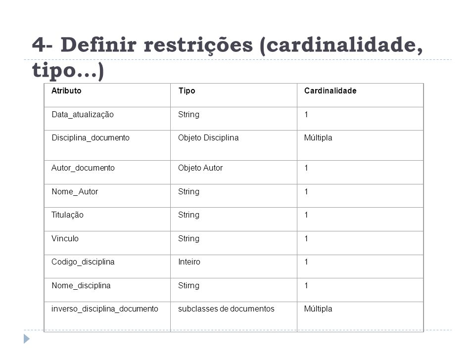 4- Definir restrições (cardinalidade, tipo…) AtributoTipoCardinalidade Data_atualizaçãoString1 Disciplina_documentoObjeto DisciplinaMúltipla Autor_documentoObjeto Autor1 Nome_ AutorString1 TitulaçãoString1 VinculoString1 Codigo_disciplinaInteiro1 Nome_disciplinaStirng1 inverso_disciplina_documentosubclasses de documentosMúltipla