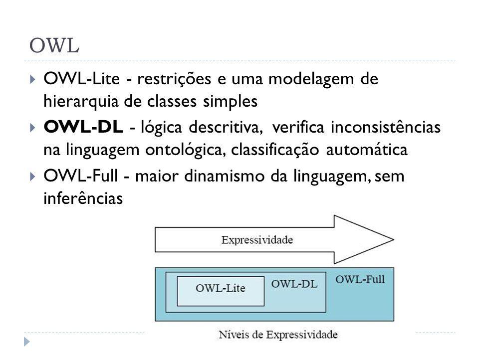OWL OWL-Lite - restrições e uma modelagem de hierarquia de classes simples OWL-DL - lógica descritiva, verifica inconsistências na linguagem ontológica, classificação automática OWL-Full - maior dinamismo da linguagem, sem inferências