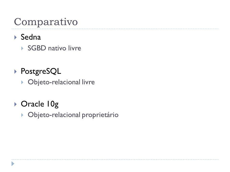 Comparativo Sedna SGBD nativo livre PostgreSQL Objeto-relacional livre Oracle 10g Objeto-relacional proprietário