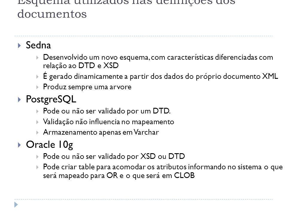 Esquema utilizados nas definições dos documentos Sedna Desenvolvido um novo esquema, com características diferenciadas com relação ao DTD e XSD É gerado dinamicamente a partir dos dados do próprio documento XML Produz sempre uma arvore PostgreSQL Pode ou não ser validado por um DTD.