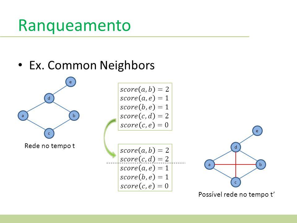 Ranqueamento a d c b e Ex. Common Neighbors Rede no tempo t a d c b e Possível rede no tempo t