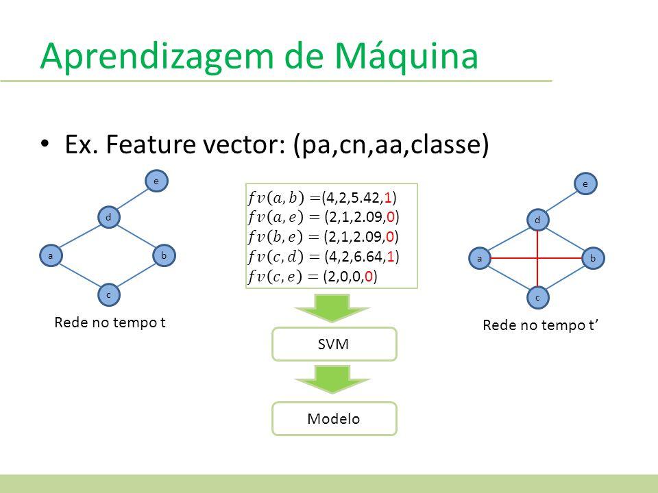 Aprendizagem de Máquina Ex. Feature vector: (pa,cn,aa,classe) a d c b e Rede no tempo t a d c b e SVM Modelo